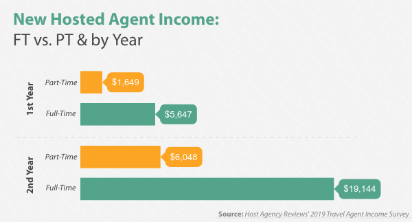 2019 New Hosted Travel Agent Income, FT vs. PT