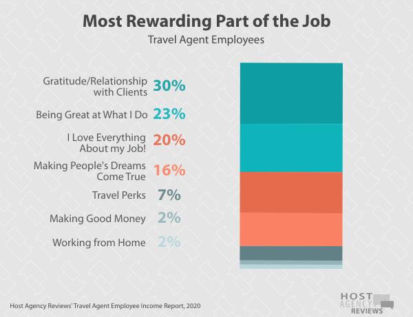 Travel Agent Employee Rewarding