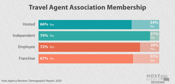 Travel Agent Association Membership