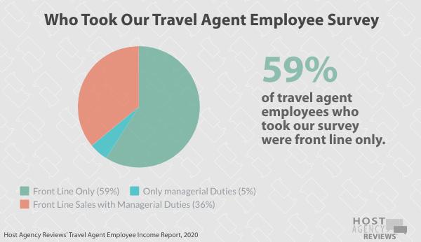 Travel Agent Employee Survey
