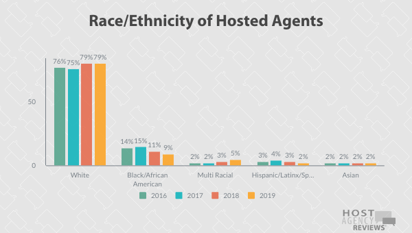 Longitudinal Racial/Ethnic Trends among Hosted Agents