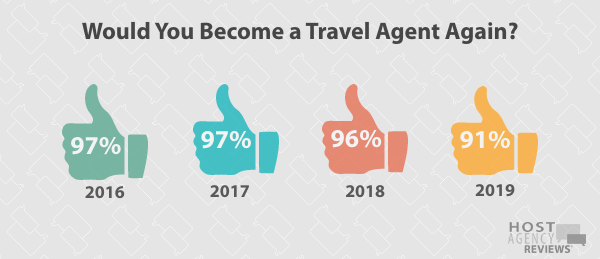 Longitudinal TA Again Trends Among Hosted Agents