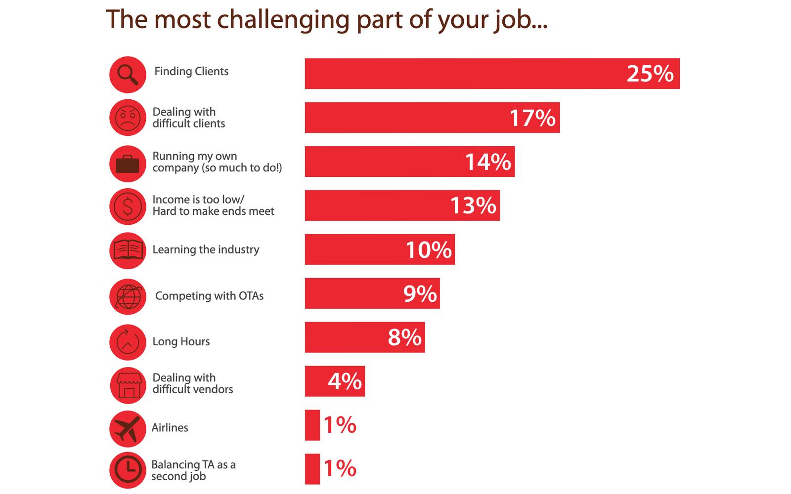 2019 Hosted Travel Agent Demographics Job Challenges