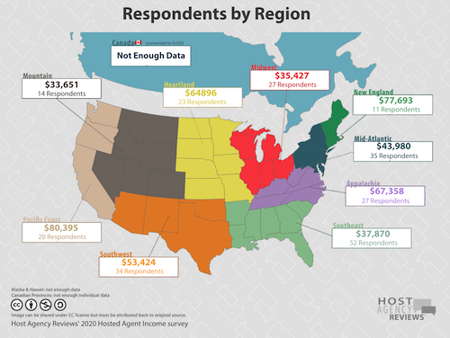 2020 Hosted agent income by region