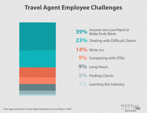 Travel Agent Employee Challenges