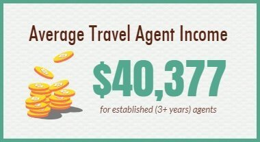 2018 Average Travel Agent Income