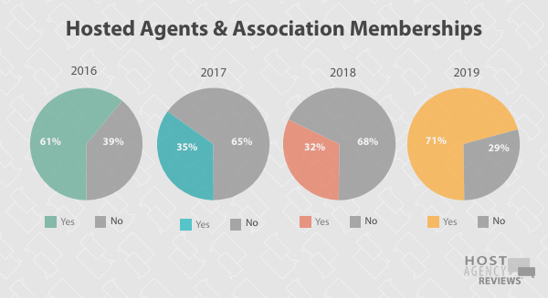 Longitudinal Association Trends Among Hosted Agents