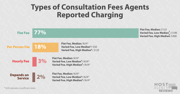 Types of Consultation Fees Hosted Agents Reported Charging