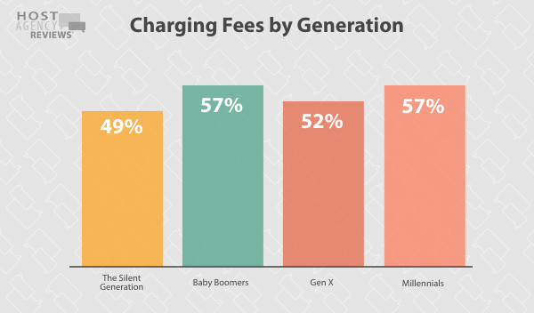 Travel Agents ChargingFees by Generation