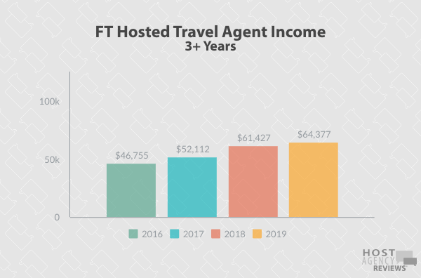 YOY FT Hosted Agent Income