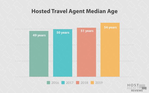 Longitudinal Age Trends among Hosted Agents
