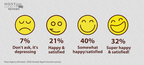 hosted agent job satisfaction 2020