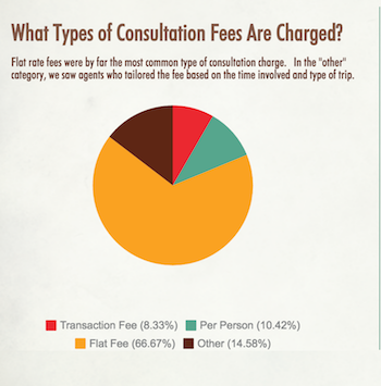 Hosted Travel Agent Consultation Fees Rundown [+Infographic]