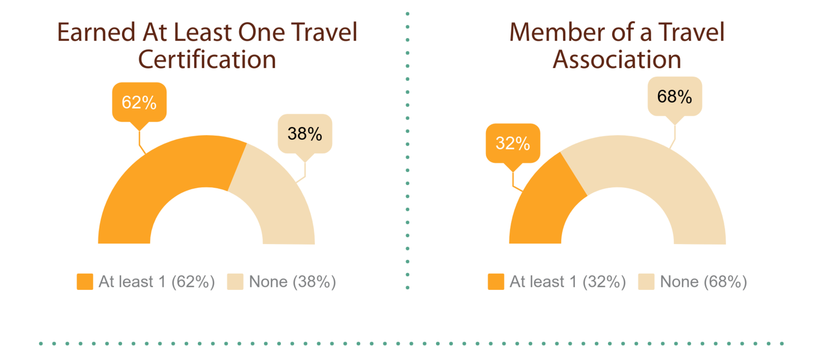 Hosted Travel Agent Industry Engagement 2019