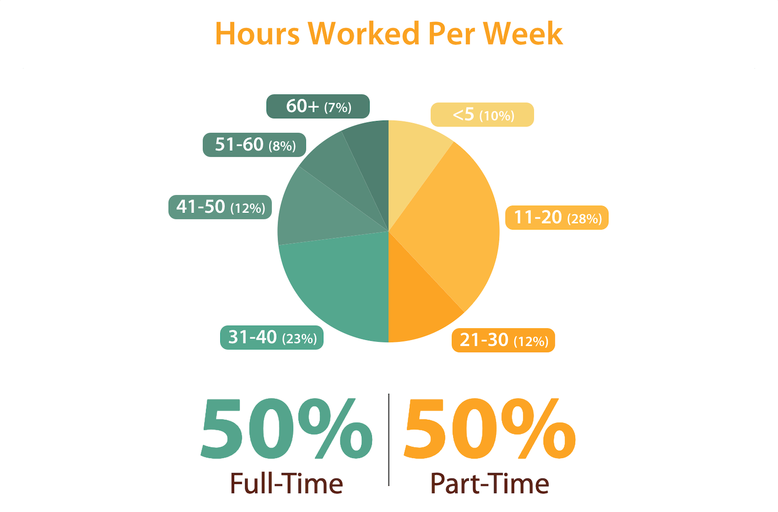 Hosted Travel Agent Demographics Part-Time vs. Full-Time