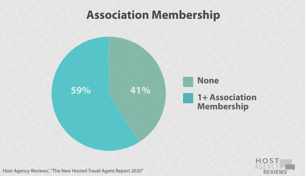 New Hosted Travel Agent Association Membership 2020