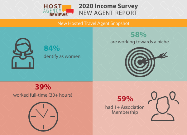 New Hosted Travel Agent Overview, 2020