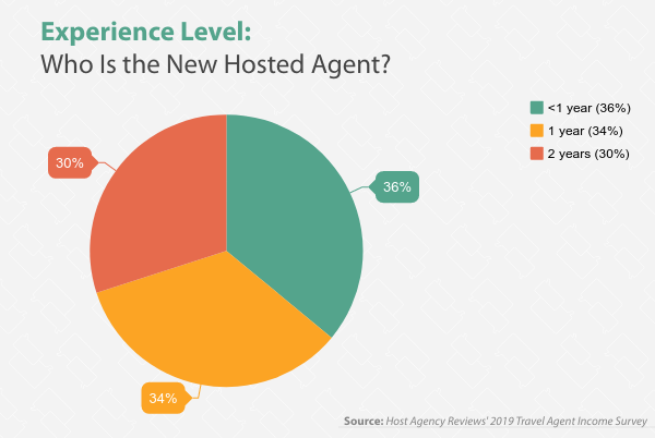 2019 New Hosted Travel Agent Experience Breakdown