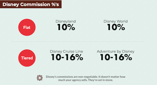 Disney commission levels for travel agents