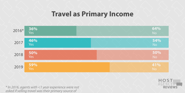 Longitudinal Hosted Agent Primary Income