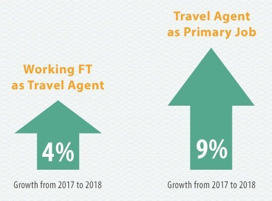 Who is the Hosted Travel Agent in 2018? Full time and primary job growth
