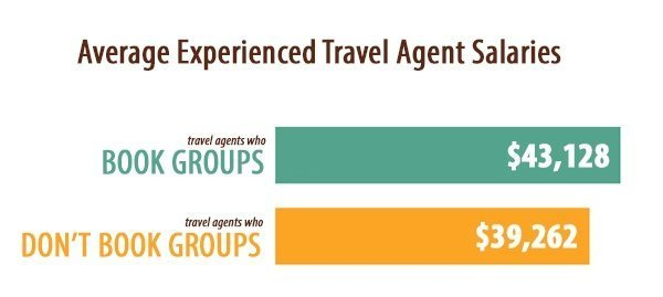 Average Experienced Travel Agent Salaries