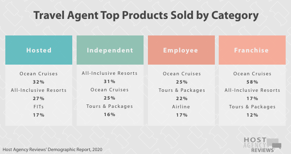 Travel Agent Top Products Sold by Category