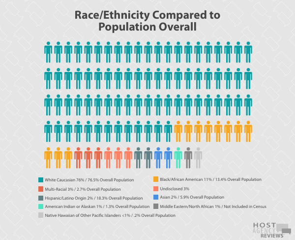 Race/Ethnicity Compared to   Population Overall