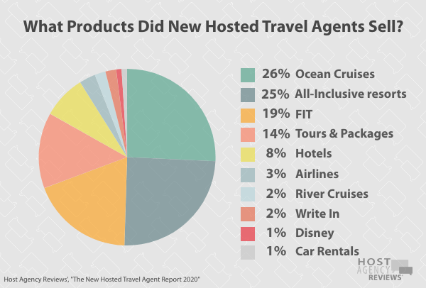 New Hosted Travel Agents Products Sold 2020
