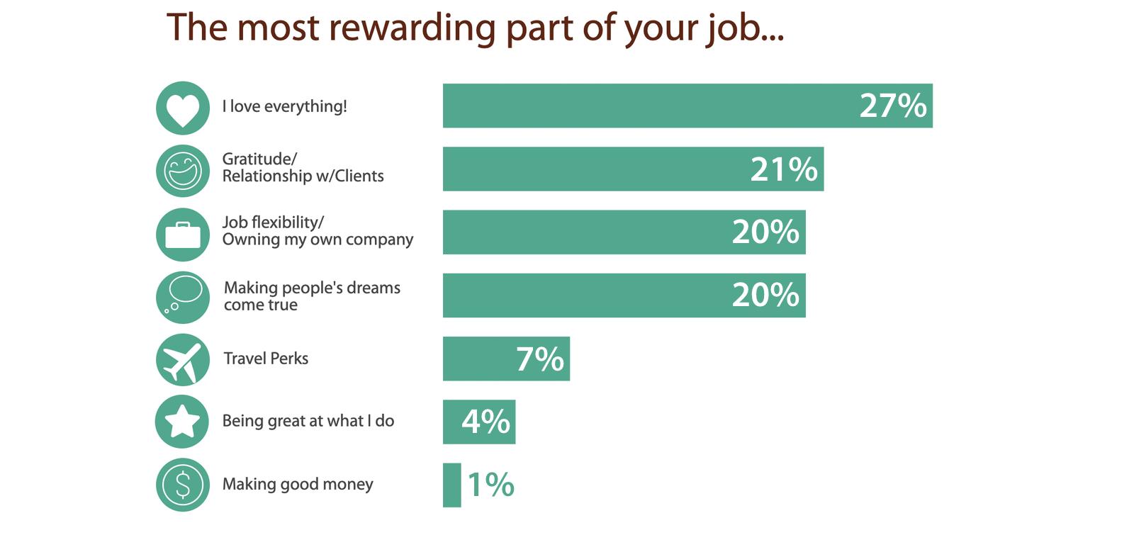 2019 Hosted Travel Agent Demographics Job Rewards