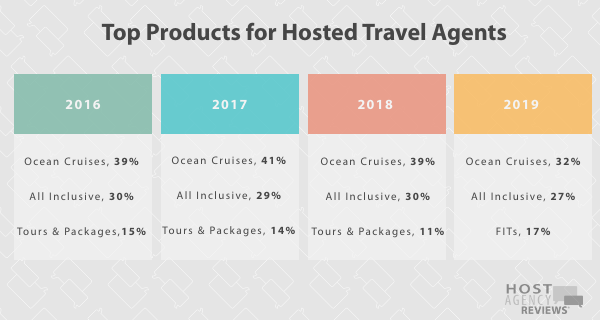 Longitudinal Product Trends for Hosted Agents