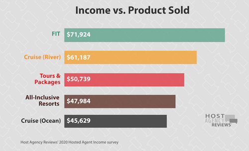 2020 hosted income by product