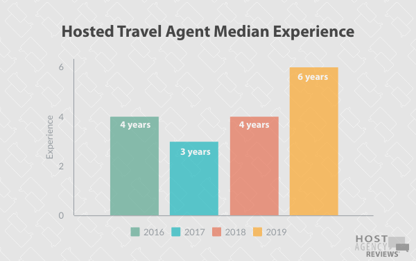 Longitudinal Experience Trends among Hosted Agents