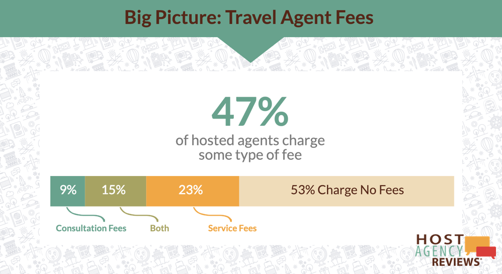 How Many Hosted Travel Agents Charge Fees