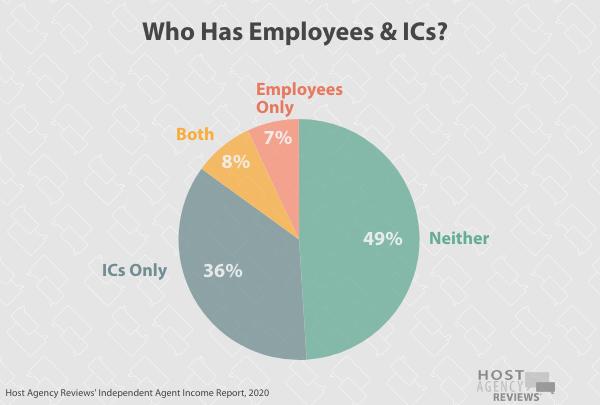 Who Has Employees & ICs