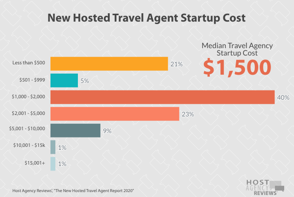 New Hosted Agent Startup Cost