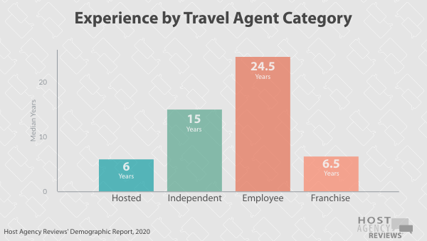 Experience by Travel Agent Category