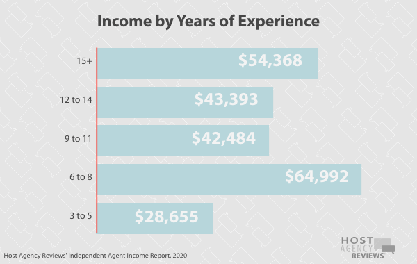 independent travelagents Income by Years of Experience