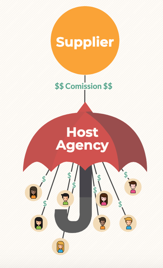 Host Agencies and Travel Agent Commissions