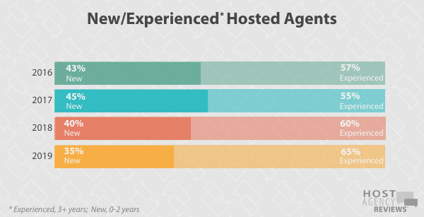 Longitudinal New/Exp. Hosted Agent Trends