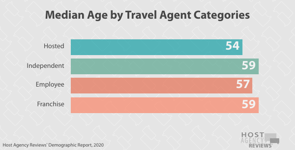 Median Age by Travel Agent Categories