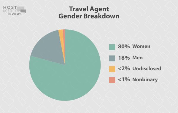 Travel Agent Gender Breakdown