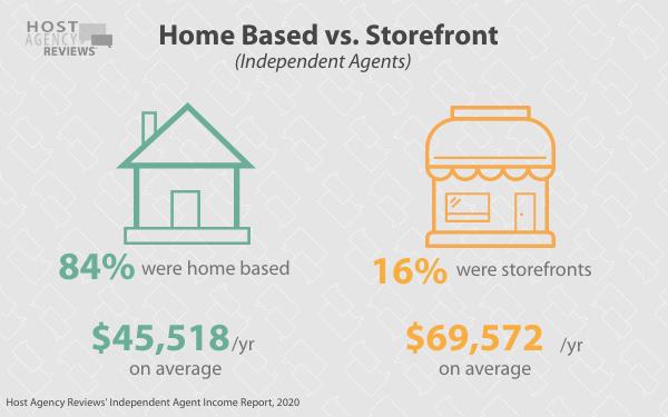 independent travelagents Home Based vs. Storefront