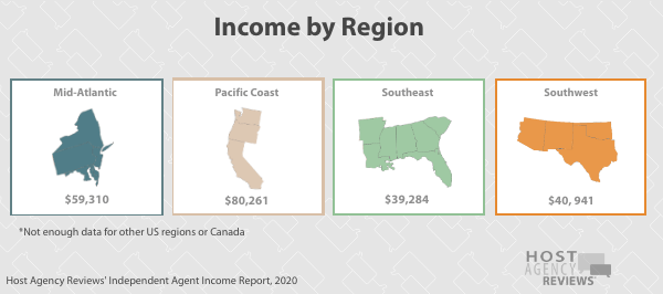independent travelagents Income by Region