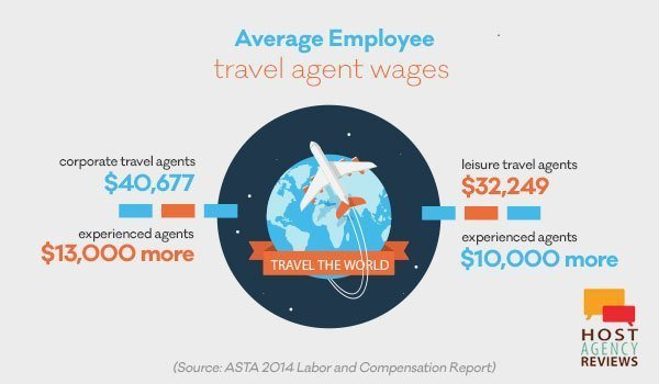 how much do travel agents make: corporate travel agents and leisure travel agents