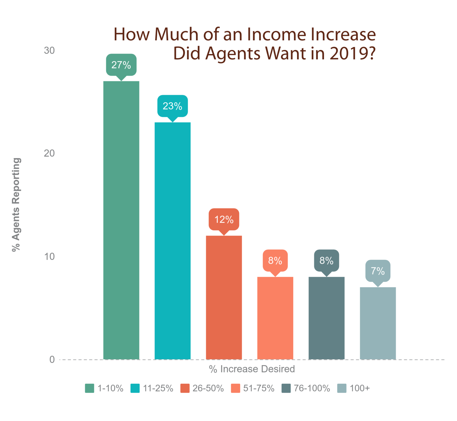 Percent Income Increase Travel Agents Desired in 2019