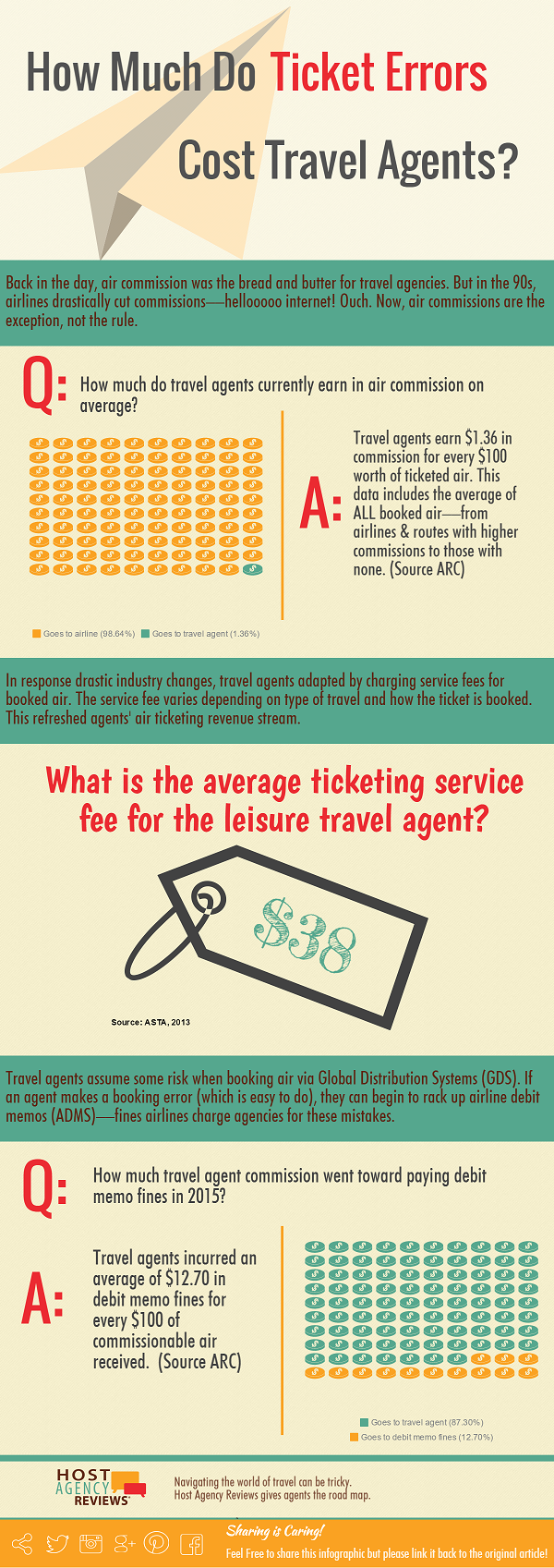 how much do airline ticket errors cost travel agents infographic