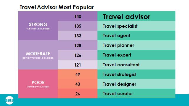 ASTA travel advisor poll results