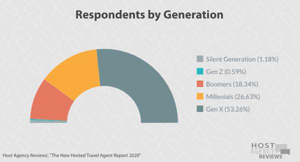 New Hosted Travel Agent Generational Breakdown 2020