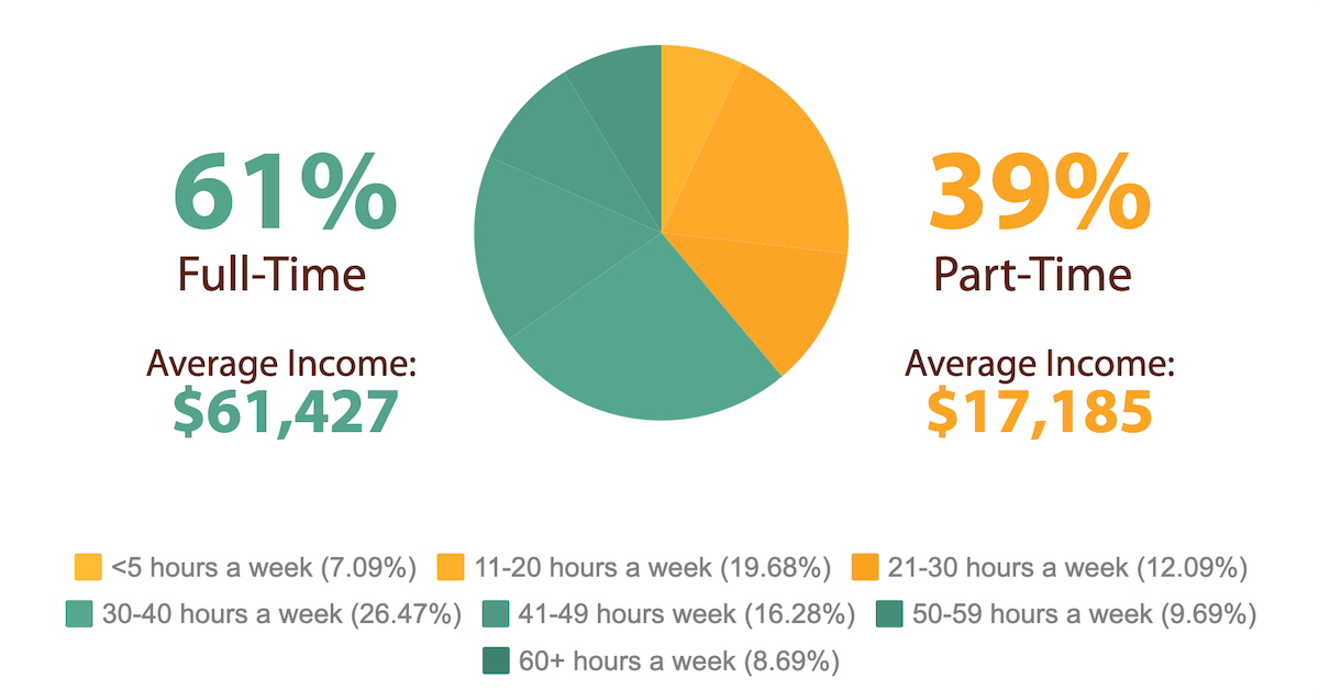 2019 Travel Agent Income Report - Full-time vs. Part-time